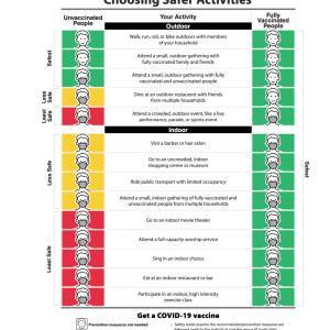 CDCワクチン接種者のためにガイドラインを変更