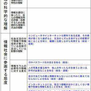 人権教育としての情報教育② ~東京・町田の女児自死に思う~