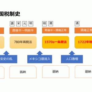 中国税制史