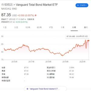 【BND / AGG / JNK】米国債券ETFパフォーマンス比較