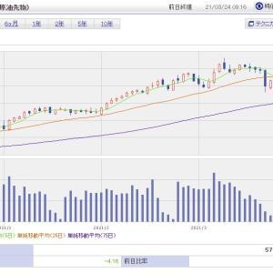 米国市場反落。原因は、原油急落とドイツロックダウンか。