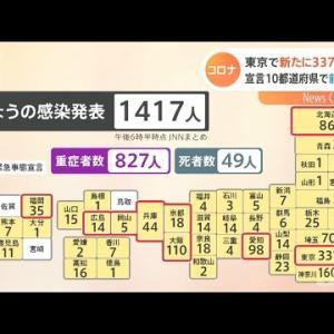 新型コロナ 東京で新たに337人感染 宣言10都道府県で前週下回る【#新型コロナ】