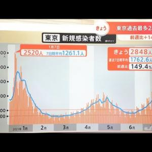 東京の感染確認2848人過去最多 医療体制などへの影響は?【新型コロナ】