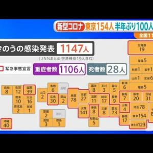 新型コロナ 東京154人 半年ぶり100人台、全国1147人感染【新型コロナ】
