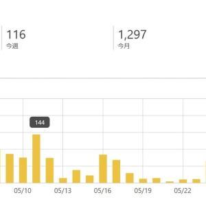 大学生投資家ブログのアクセス数 2020年5月末