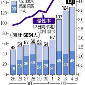 【速報】また100超え! 東京都で111人が感染 新型コロナウイルス・・・!