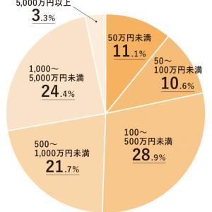 【経済】50代資産1000万円未満は恥ずかしい?年金と個人年金650万で生活できますか?