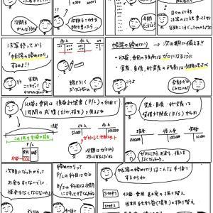 簿記きほんのき122 帳簿の締め切り(概要)