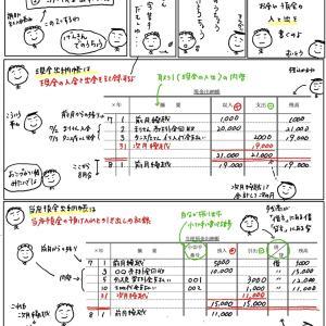 簿記きほんのき130 補助記入帳(現金出納帳と当座預金出納帳)