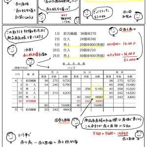簿記きほんのき143 商品有高帳と売上総利益(移動平均法)