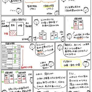 簿記きほんのき158 イラスト簿記振り返り2(損益計算書)