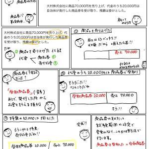 【問題編5】商品券の仕訳