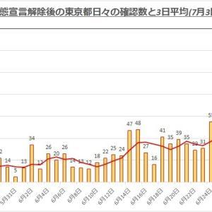 東京発信〓日本全国が怪しくなってます!!