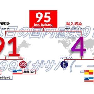 本日の91人の国内感染、99%がサバ!