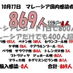 本日、記録更新の869人確認!!
