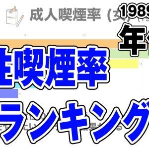 男性喫煙率 年代別 推移【1989~2020年】