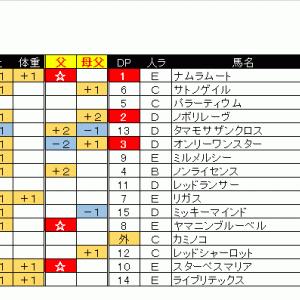 出馬表&本命馬(2020/05/02・土)