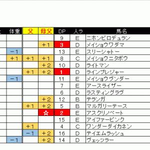 出馬表&本命馬(2020/05/03・日)