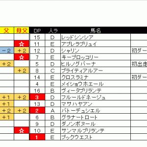 出馬表&本命馬(2020/05/09・土)