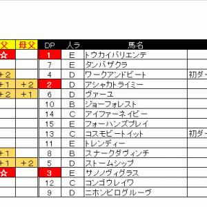 出馬表&本命馬(2020/05/10・日)