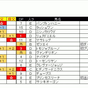 出馬表&本命馬(2020/05/16・土)