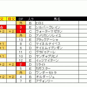 出馬表&本命馬(2020/05/17・日)