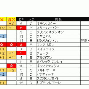 出馬表&本命馬(2020/05/23・土)