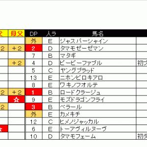 【07/05日】ダート1200m予想