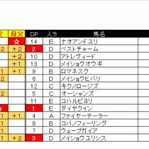 【07/04土】ダート1200m予想