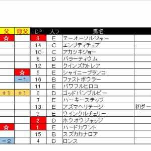 【07/11土】ダート1200m予想