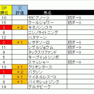 【08/01土】ダート1200m予想