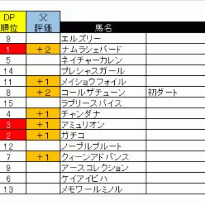 【08/09日】ダート1200m予想