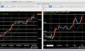 FX今後の見通し 6/5(金) 米ドル円、豪ドル円、ポンド円、ユーロドル