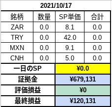2021.10.17 資産状況(¥679,131)