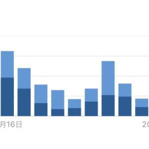 ブログは半年続けるとある程度の結果が出るというウソを検証!