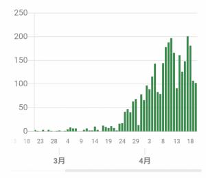 【新型コロナ】ノーベル賞の山中教授「東京都の感染者数が減少しているように見えるのは単に検査をしていないから」