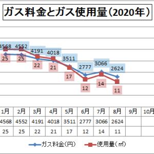 ガス料金  2020年10月
