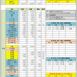 家計簿  2021年1月