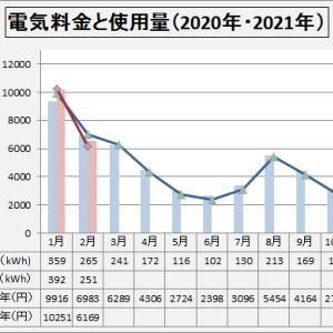 電気料金  2021年2月