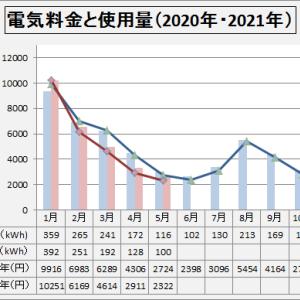 電気料金  2021年5月