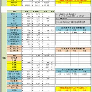 家計簿  2021年5月