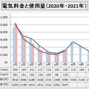 電気料金  2021年7月