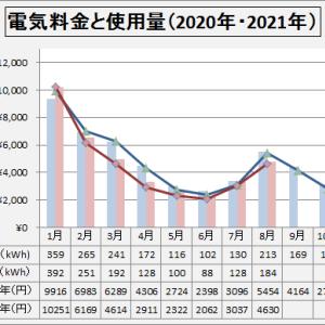 電気料金  2021年8月