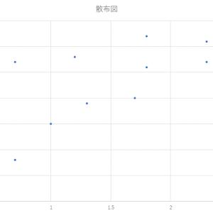 [ITパスポート]分析手法(散布図・特性要因図)