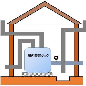 【スキルアップ-危険物乙4】『屋内タンク貯蔵所の基準』_第34回