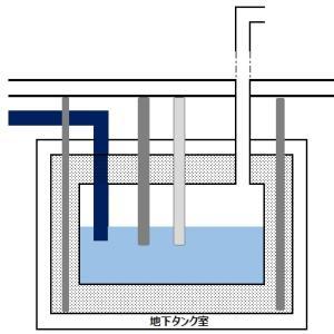 【スキルアップ-危険物乙4】『地下タンク貯蔵所の基準』_第35回