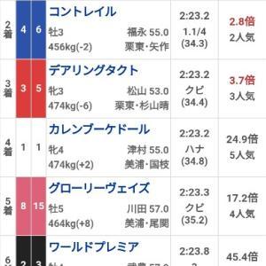 2020年 中央競馬 G1 ジャパンカップ 結果