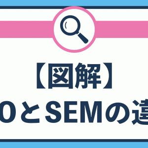 【図解】SEOとSEMの違いは何?【SEMの方が広い意味】