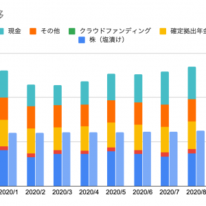ほったらかし投資の運用成績【2020年9月の長期積立インデックス投資】