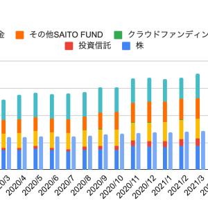 ほったらかし投資のの運用実績 【長期インデックス投資2021年6月】